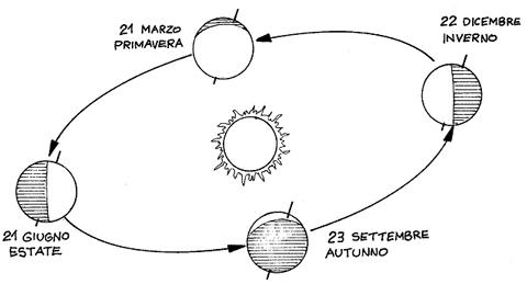 rotazione_terra2